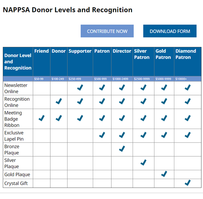 donor-levels